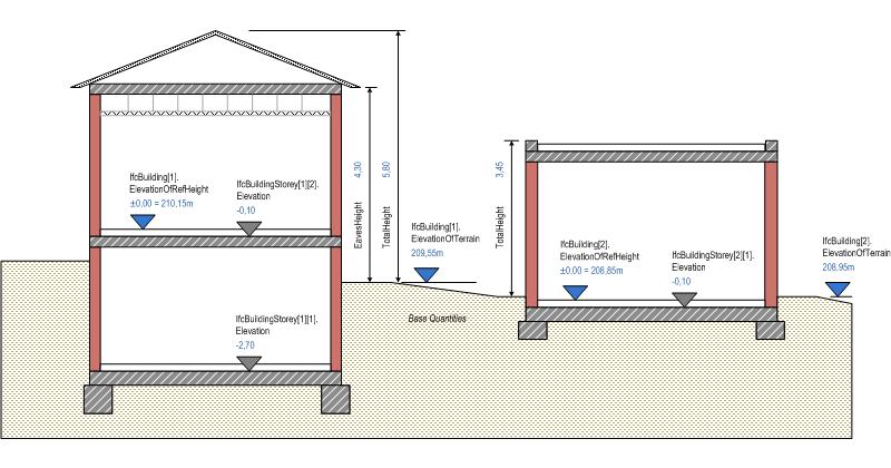 Minimum Floor Elevation : Ifcbuilding