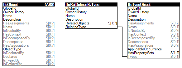 Object Typing